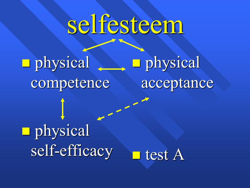 selfesteem n physical acceptance n test A n physical competence n physical self-efficacy