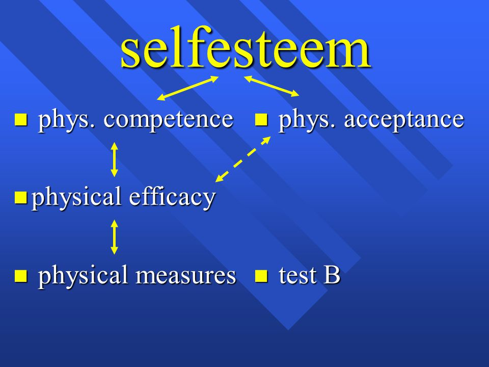 selfesteem n phys. competence n physical efficacy n physical measures n phys. acceptance n test B