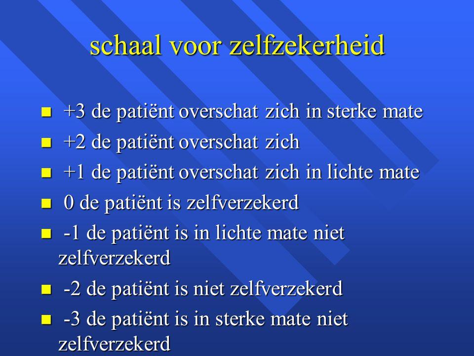 schaal voor zelfzekerheid n +3 de patiënt overschat zich in sterke mate n +2 de patiënt overschat zich n +1 de patiënt overschat zich in lichte mate n