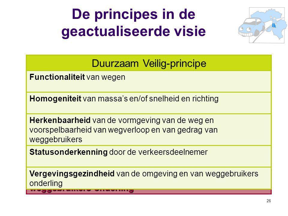 26 De principes in de geactualiseerde visie Duurzaam Veilig-principe Functionaliteit van wegen Homogeniteit van massa's en/of snelheid en richting Her