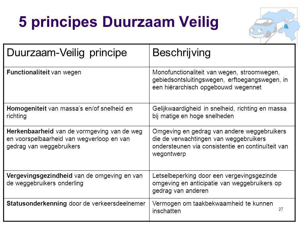 27 5 principes Duurzaam Veilig Duurzaam-Veilig principeBeschrijving Functionaliteit van wegenMonofunctionaliteit van wegen, stroomwegen, gebiedsontslu