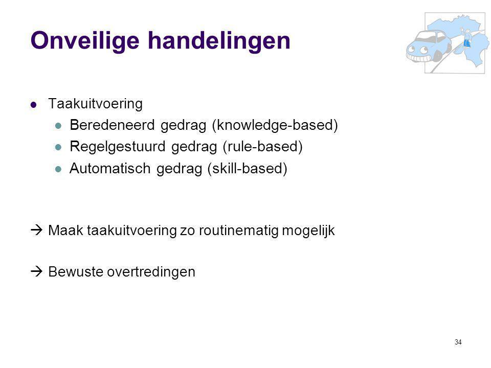 34 Onveilige handelingen Taakuitvoering Beredeneerd gedrag (knowledge-based) Regelgestuurd gedrag (rule-based) Automatisch gedrag (skill-based)  Maak