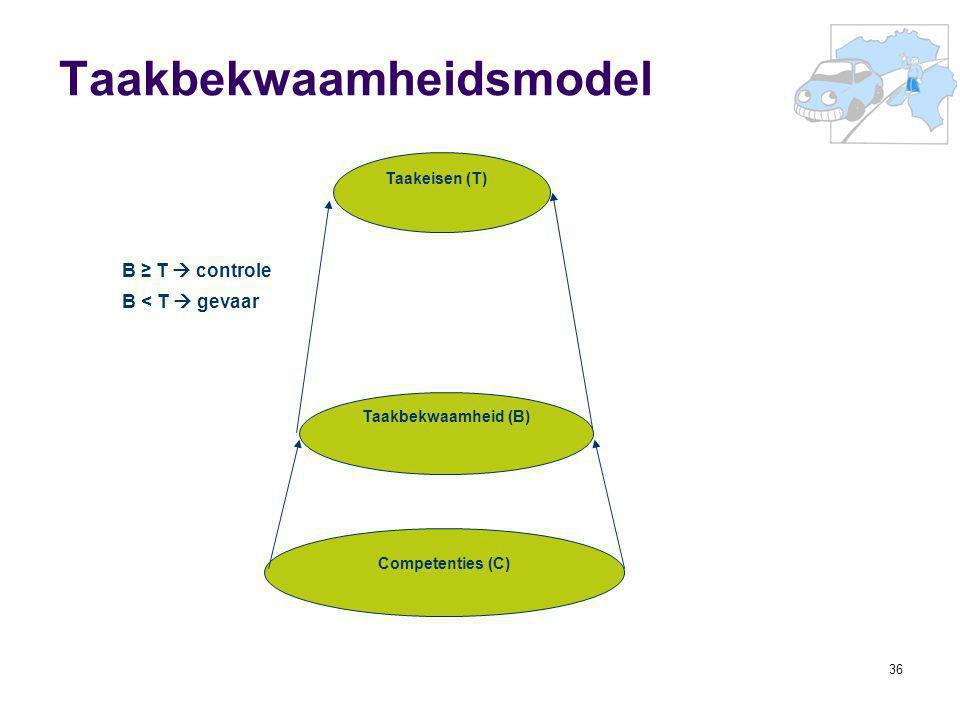 36 Taakbekwaamheidsmodel Taakeisen (T) Competenties (C) Taakbekwaamheid (B) B ≥ T  controle B < T  gevaar