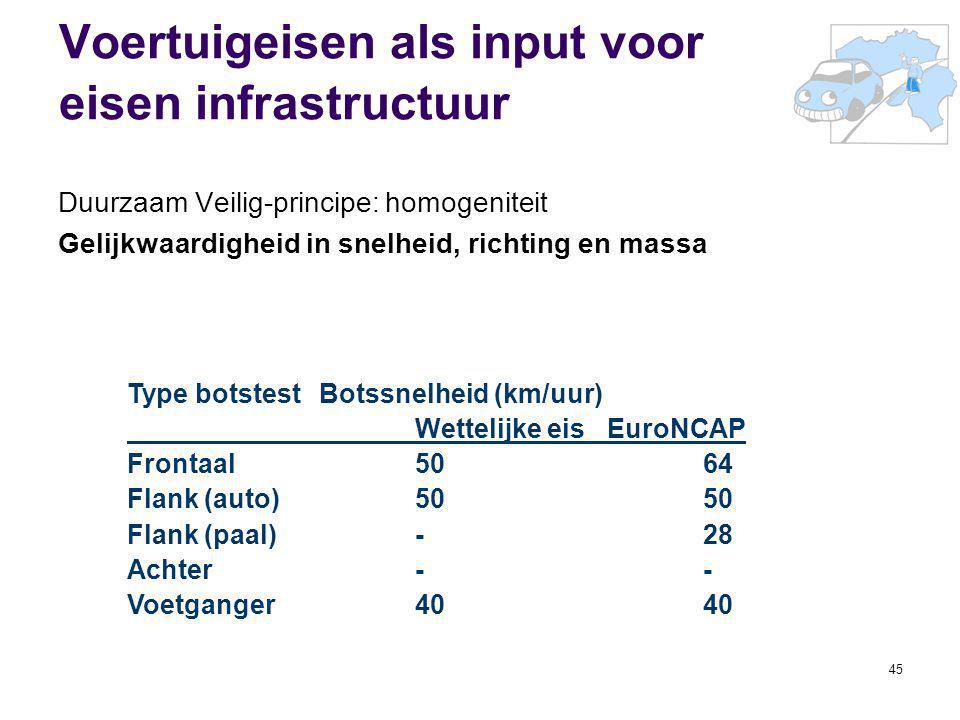 45 Voertuigeisen als input voor eisen infrastructuur Duurzaam Veilig-principe: homogeniteit Gelijkwaardigheid in snelheid, richting en massa Type bots
