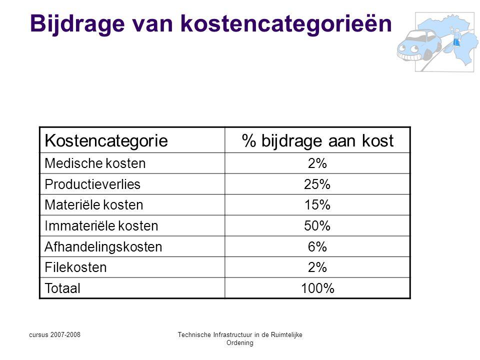 cursus 2007-2008Technische Infrastructuur in de Ruimtelijke Ordening Bijdrage van kostencategorieën Kostencategorie% bijdrage aan kost Medische kosten2% Productieverlies25% Materiële kosten15% Immateriële kosten50% Afhandelingskosten6% Filekosten2% Totaal100%