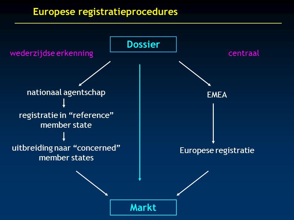 Dossier Markt Europese registratieprocedures centraalwederzijdse erkenning nationaal agentschap registratie in reference member state uitbreiding naar concerned member states EMEA Europese registratie