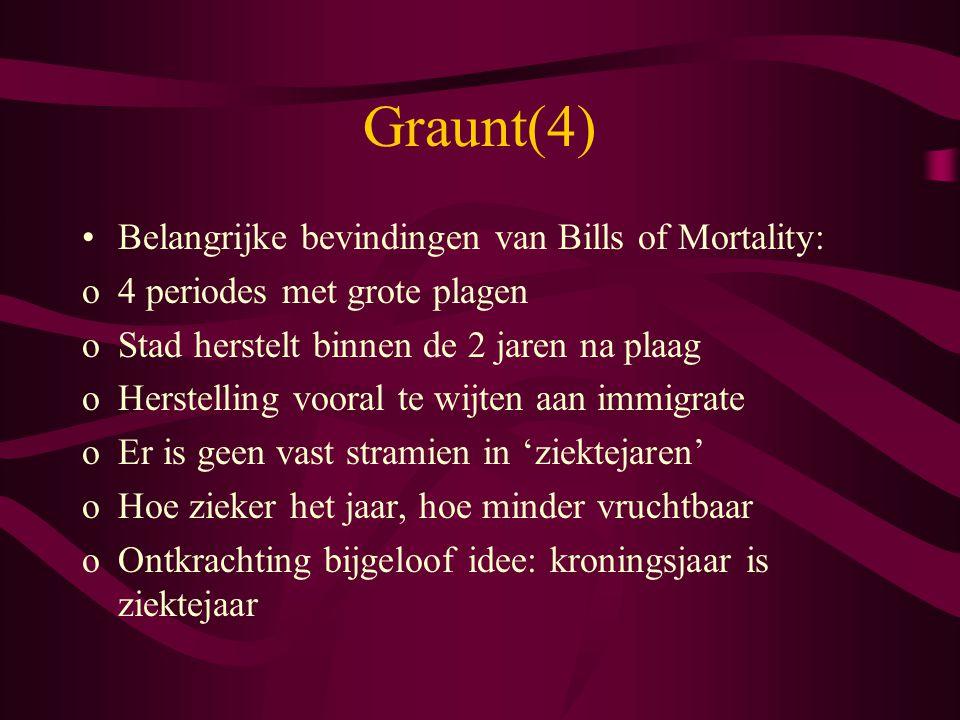 Graunt(4) Belangrijke bevindingen van Bills of Mortality: o4 periodes met grote plagen oStad herstelt binnen de 2 jaren na plaag oHerstelling vooral t