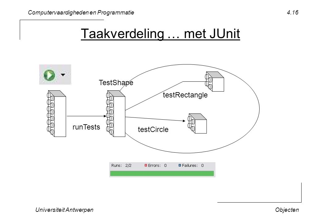 Computervaardigheden en Programmatie Universiteit AntwerpenObjecten 4.16 Taakverdeling … met JUnit runTests testCircle TestShape testRectangle