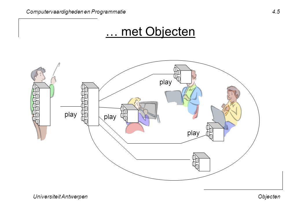 Computervaardigheden en Programmatie Universiteit AntwerpenObjecten 4.6 Shape String toString() double perimeter () double surfaceArea() translate (int x, int y) Rectangle setTopleftX (int x) setTopLeftY (int y) setWidth (int w) setHeighth(int h) int getTopleftX () int getTopLeftY () int getWidth () int getHeight() Circle setCentreX (int x) setCentreY (int y) setRadius (int r) int getCentreX () int getCentreY () int getRadius () overerving inheritance Overerving (Subklassen) subklassen