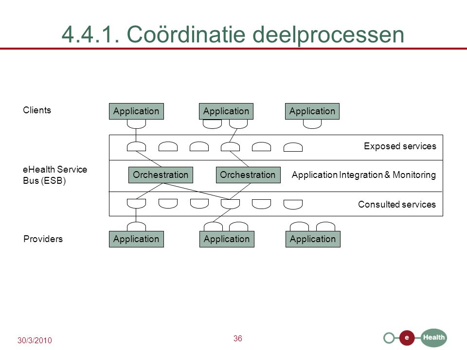 36 30/3/2010 4.4.1. Coördinatie deelprocessen Application Clients eHealth Service Bus (ESB) Providers Application Orchestration Application Integratio