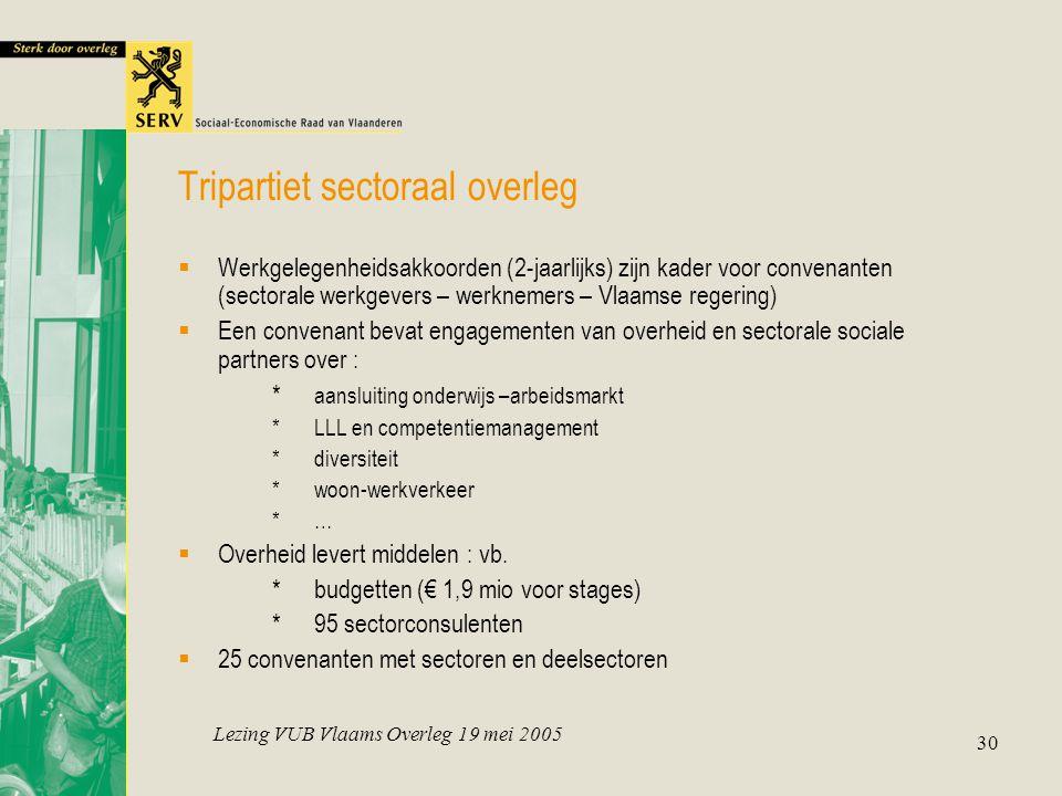 Lezing VUB Vlaams Overleg 19 mei 2005 30 Tripartiet sectoraal overleg  Werkgelegenheidsakkoorden (2-jaarlijks) zijn kader voor convenanten (sectorale