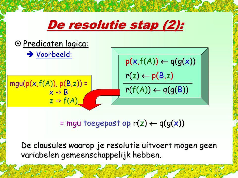 15 De resolutie stap (2):  Predicaten logica:  Voorbeeld: p(x,f(A))  q(g(x)) r(z)  p(B,z) r(f(A))  q(g(B)) mgu(p(x,f(A)), p(B,z)) = x -> B x -> B