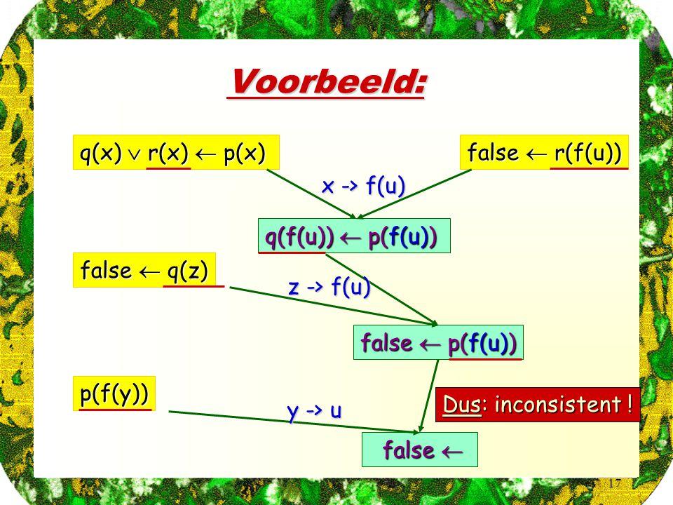 17 Voorbeeld: q(x)  r(x)  p(x) false  r(f(u)) false  q(z) p(f(y)) q(f(u))  p(f(u)) x -> f(u) false  p(f(u)) z -> f(u) false  false  y -> u Dus
