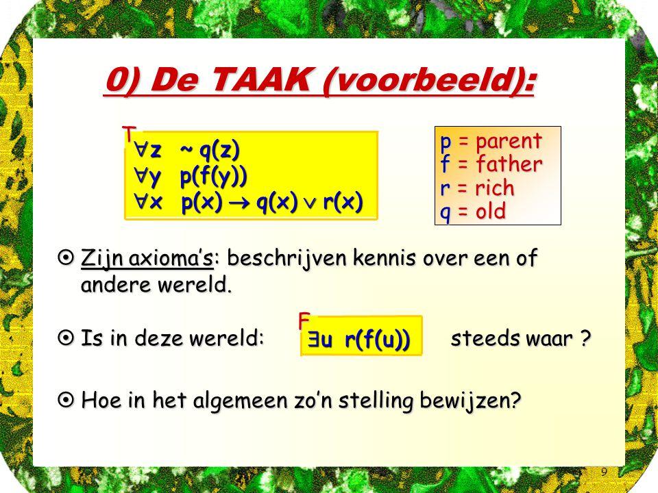 9 0) De TAAK (voorbeeld):  Zijn axioma's: beschrijven kennis over een of andere wereld.  z ~ q(z)  y p(f(y))  x p(x)  q(x)  r(x) T  Hoe in het