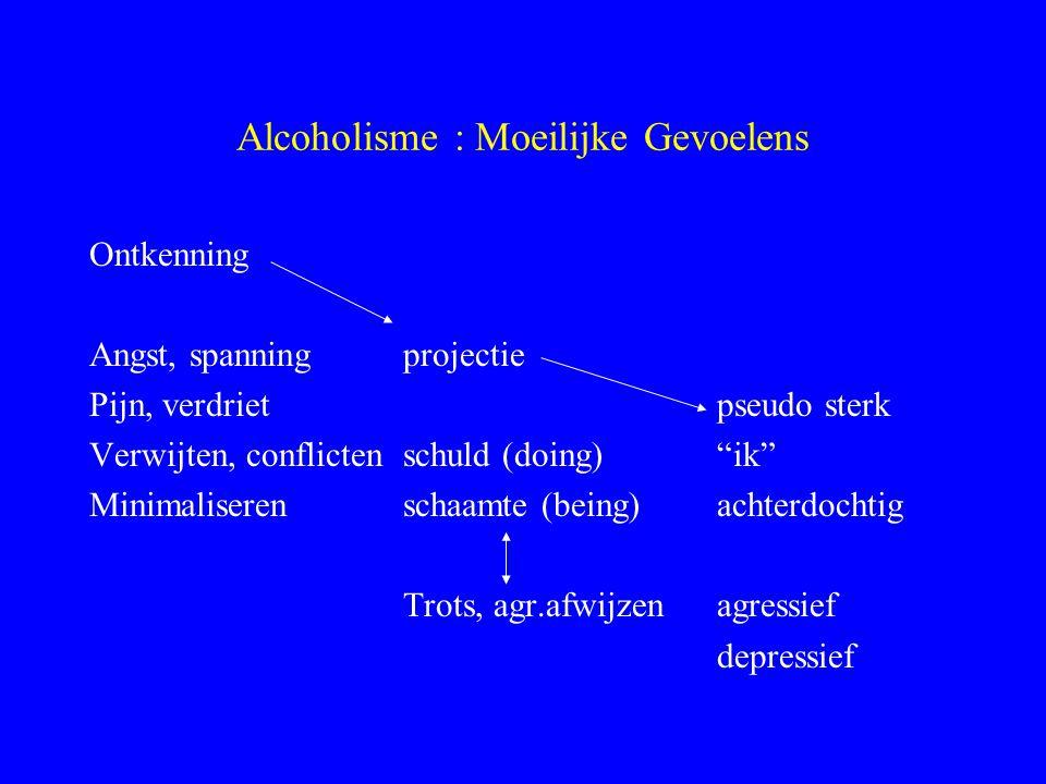 Alcoholisme : Moeilijke Gevoelens Ontkenning Angst, spanningprojectie Pijn, verdrietpseudo sterk Verwijten, conflictenschuld (doing) ik Minimaliseren schaamte (being)achterdochtig Trots, agr.afwijzenagressief depressief