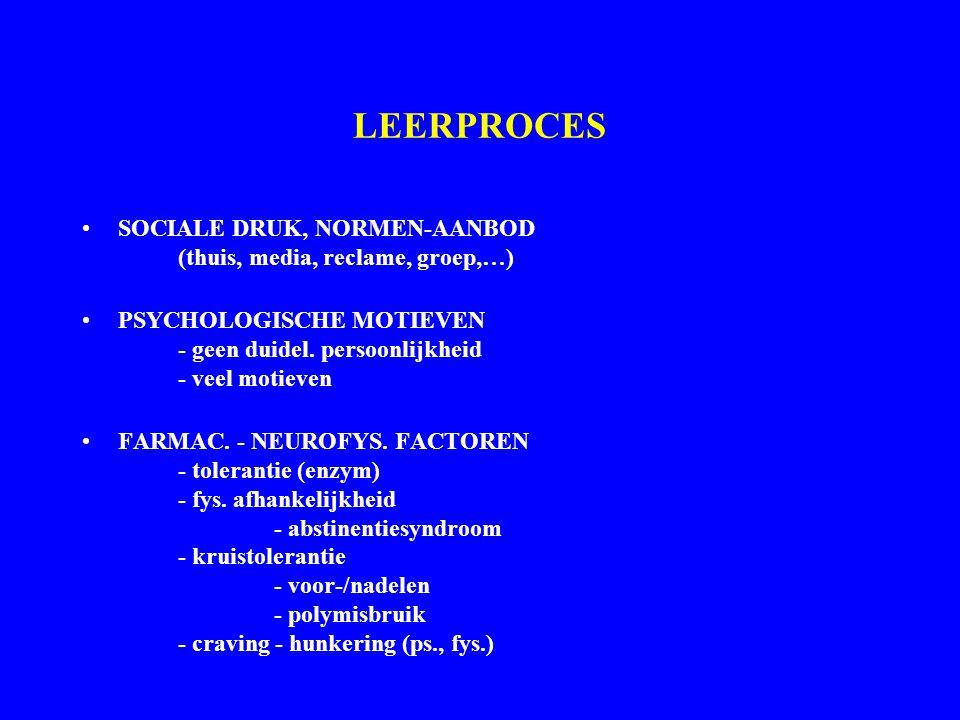 LEERPROCES SOCIALE DRUK, NORMEN-AANBOD (thuis, media, reclame, groep,…) PSYCHOLOGISCHE MOTIEVEN - geen duidel. persoonlijkheid - veel motieven FARMAC.