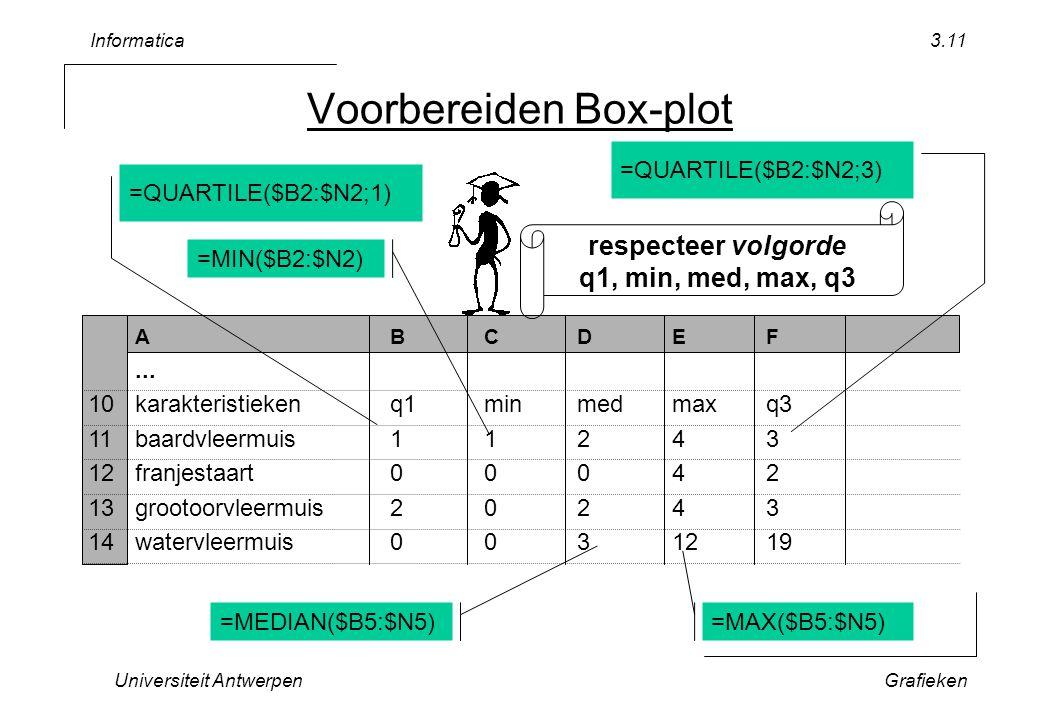 Informatica Universiteit AntwerpenGrafieken 3.11 Voorbereiden Box-plot ABCDEF... 10karakteristiekenq1minmedmaxq3 11baardvleermuis11243 12franjestaart0