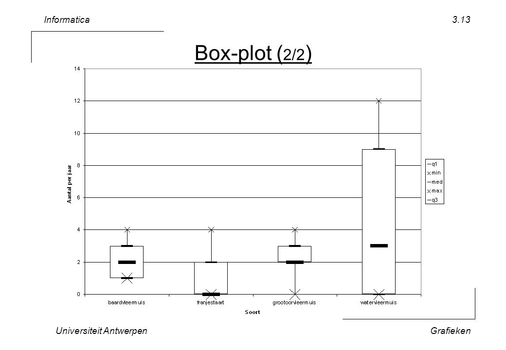 Informatica Universiteit AntwerpenGrafieken 3.13 Box-plot ( 2/2 )