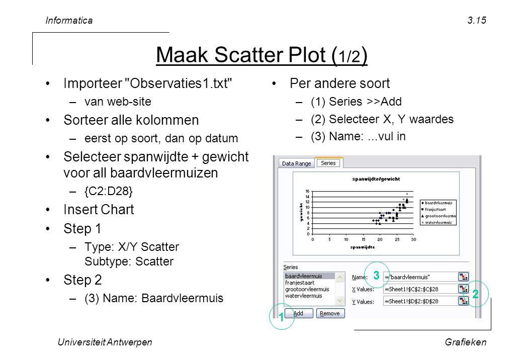 Informatica Universiteit AntwerpenGrafieken 3.15 Maak Scatter Plot ( 1/2 ) Importeer Observaties1.txt –van web-site Sorteer alle kolommen –eerst op soort, dan op datum Selecteer spanwijdte + gewicht voor all baardvleermuizen –{C2:D28} Insert Chart Step 1 –Type: X/Y Scatter Subtype: Scatter Step 2 –(3) Name: Baardvleermuis Per andere soort –(1) Series >>Add –(2) Selecteer X, Y waardes –(3) Name:...vul in 3 1 2