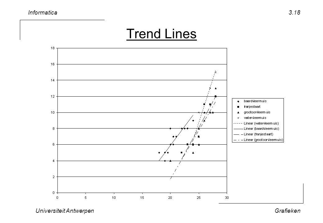 Informatica Universiteit AntwerpenGrafieken 3.18 Trend Lines