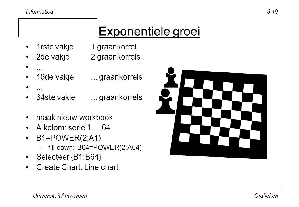Informatica Universiteit AntwerpenGrafieken 3.19 Exponentiele groei 1rste vakje1 graankorrel 2de vakje2 graankorrels... 16de vakje... graankorrels...