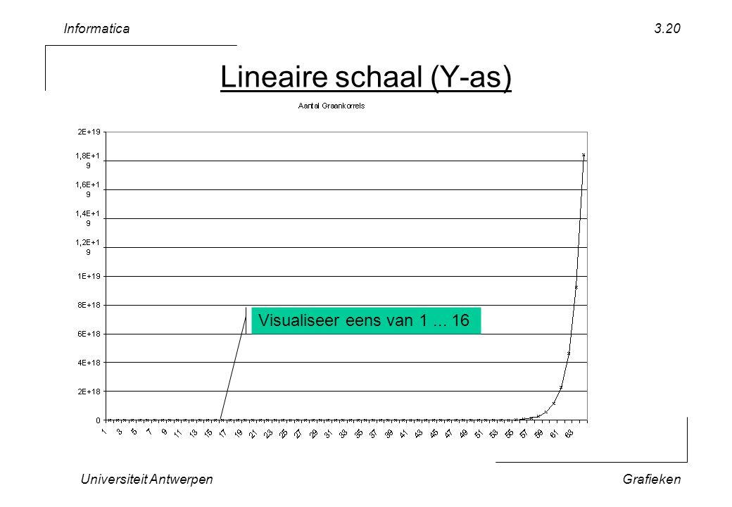 Informatica Universiteit AntwerpenGrafieken 3.20 Lineaire schaal (Y-as) Visualiseer eens van 1... 16