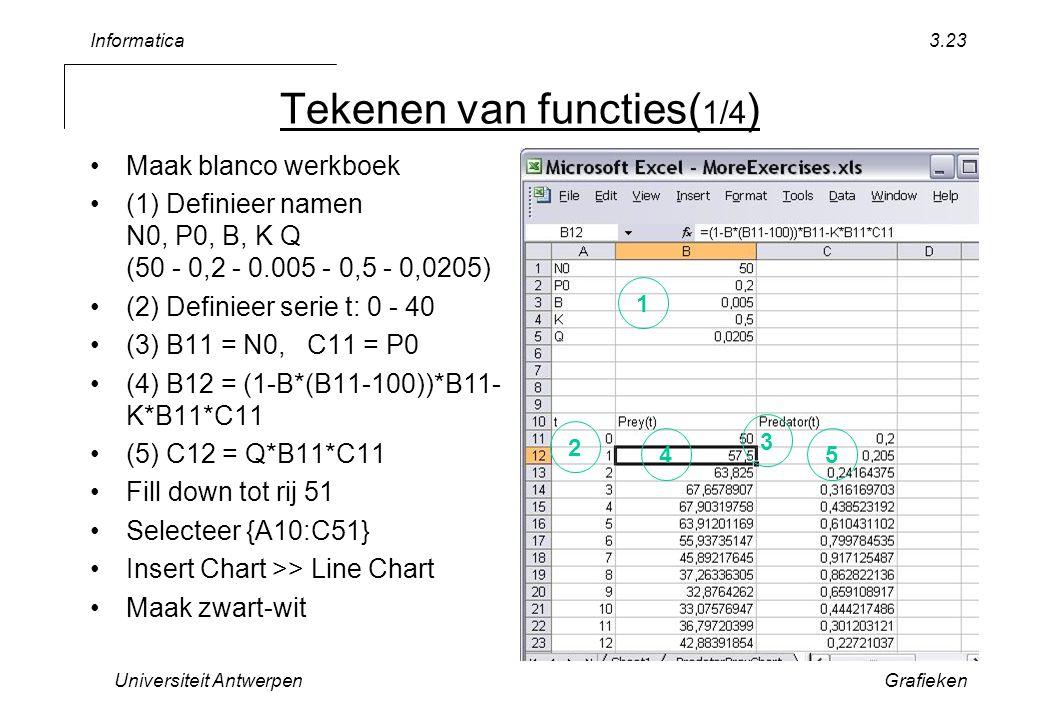 Informatica Universiteit AntwerpenGrafieken 3.23 Tekenen van functies( 1/4 ) Maak blanco werkboek (1) Definieer namen N0, P0, B, K Q (50 - 0,2 - 0.005 - 0,5 - 0,0205) (2) Definieer serie t: 0 - 40 (3) B11 = N0, C11 = P0 (4) B12 = (1-B*(B11-100))*B11- K*B11*C11 (5) C12 = Q*B11*C11 Fill down tot rij 51 Selecteer {A10:C51} Insert Chart >> Line Chart Maak zwart-wit 1 2 3 45