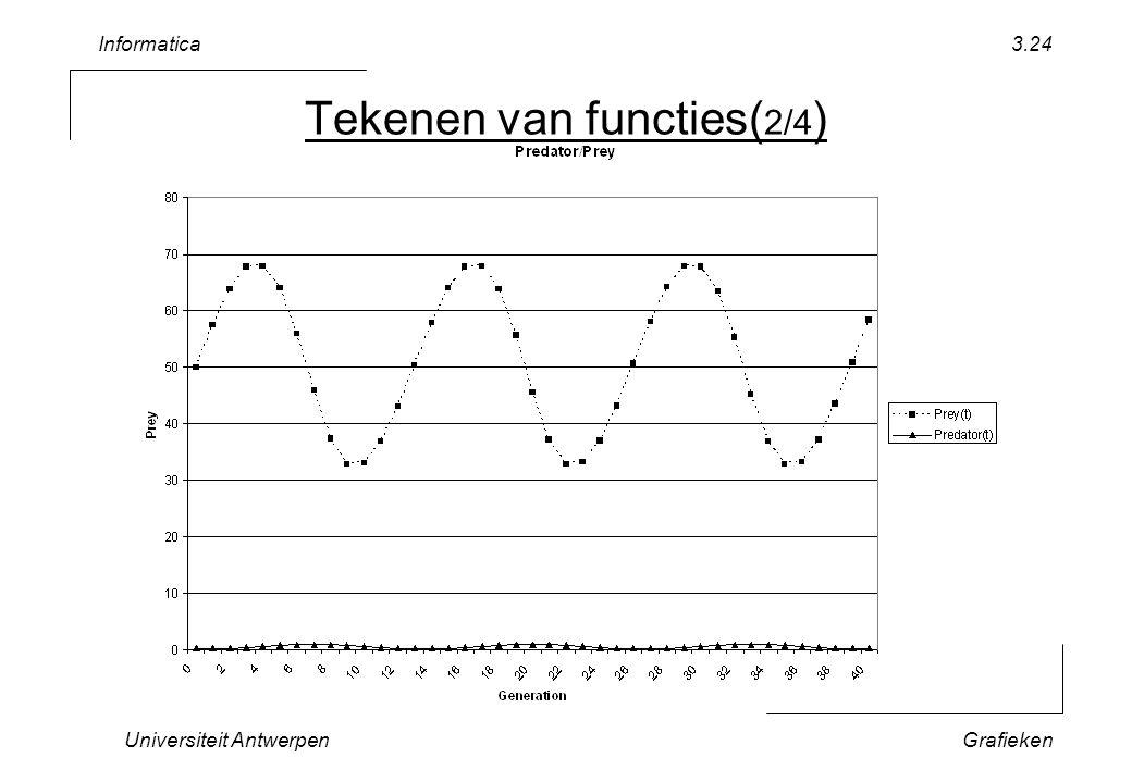 Informatica Universiteit AntwerpenGrafieken 3.24 Tekenen van functies( 2/4 )