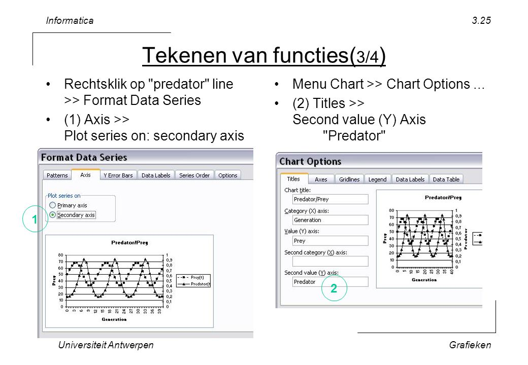 Informatica Universiteit AntwerpenGrafieken 3.25 Tekenen van functies( 3/4 ) Rechtsklik op predator line >> Format Data Series (1) Axis >> Plot series on: secondary axis Menu Chart >> Chart Options...