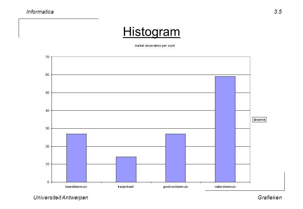 Informatica Universiteit AntwerpenGrafieken 3.5 Histogram
