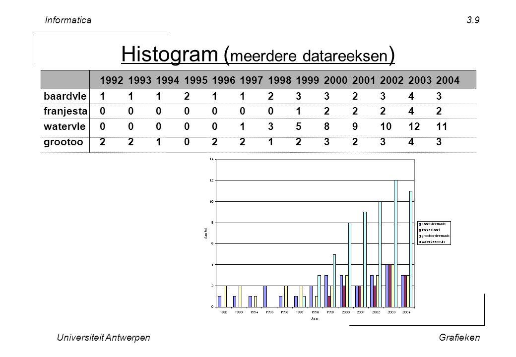Informatica Universiteit AntwerpenGrafieken 3.9 Histogram ( meerdere datareeksen ) 1992199319941995199619971998199920002001200220032004 baardvle1112112332343 franjesta0000000122242 watervle0000013589101211 grootoo2210221232343