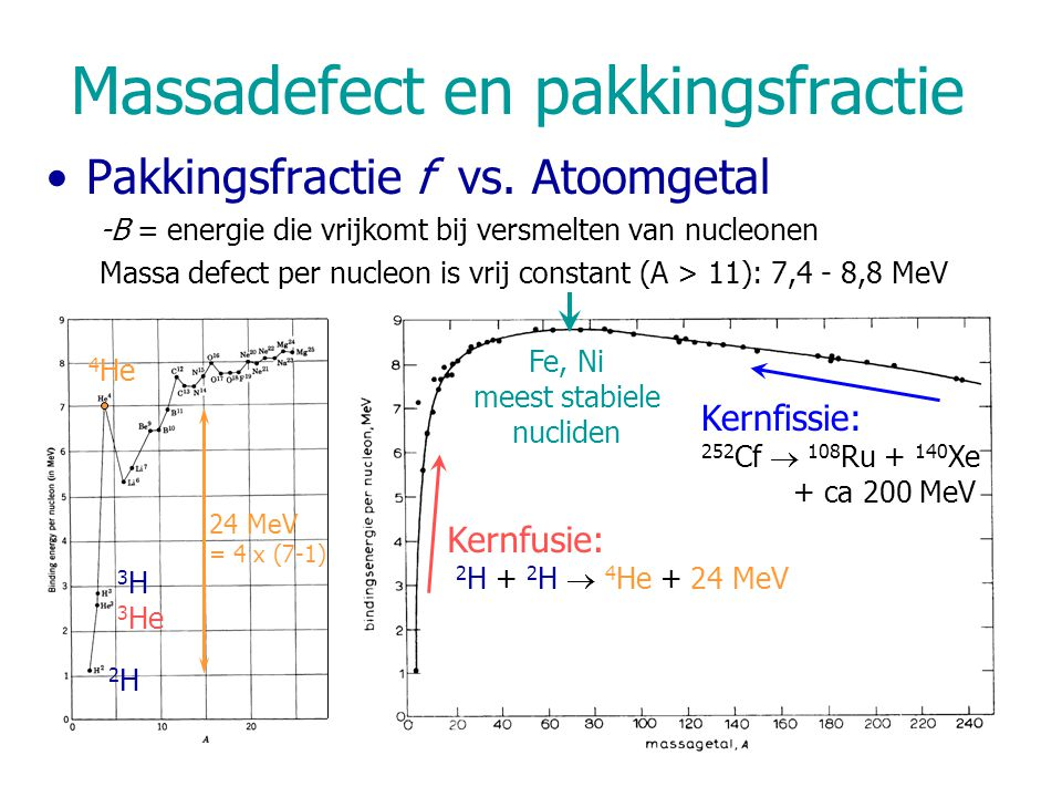 Kernfusie: 2 H + 2 H  4 He + 24 MeV Kernfissie: 252 Cf  108 Ru + 140 Xe + ca 200 MeV Fe, Ni meest stabiele nucliden Massadefect en pakkingsfractie P