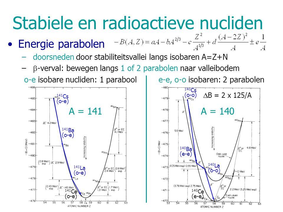  B = 2 x 125/A A = 140A = 141 Stabiele en radioactieve nucliden Energie parabolen – doorsneden door stabiliteitsvallei langs isobaren A=Z+N –  -verval: bewegen langs 1 of 2 parabolen naar valleibodem o-e isobare nucliden: 1 parabool e-e, o-o isobaren: 2 parabolen 140 Cs (o-o) 140 Ba (e-e) 140 La (o-o) 140 Ce (e-e) 141 Cs (o-e) 141 Ba (o-e) 141 La (o-e) 141 Ce (o-e)