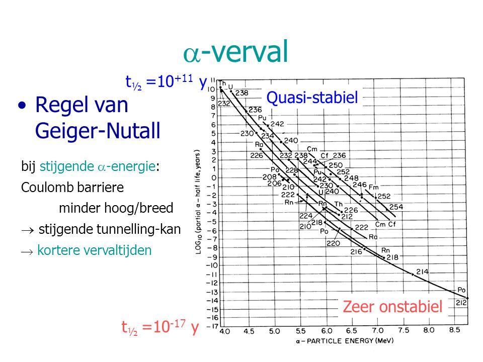  -verval Regel van Geiger-Nutall bij stijgende  -energie: Coulomb barriere minder hoog/breed  stijgende tunnelling-kans  kortere vervaltijden Quasi-stabiel Zeer onstabiel t ½ =10 -17 y t ½ =10 +11 y