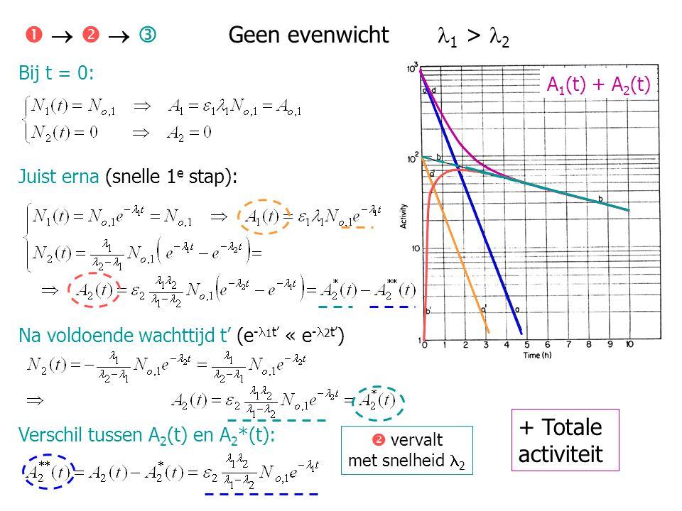 Bij t = 0: Juist erna (snelle 1 e stap): Na voldoende wachttijd t' (e - 1 t' « e - 2 t' ) Verschil tussen A 2 (t) en A 2 *(t):      Geen evenwich