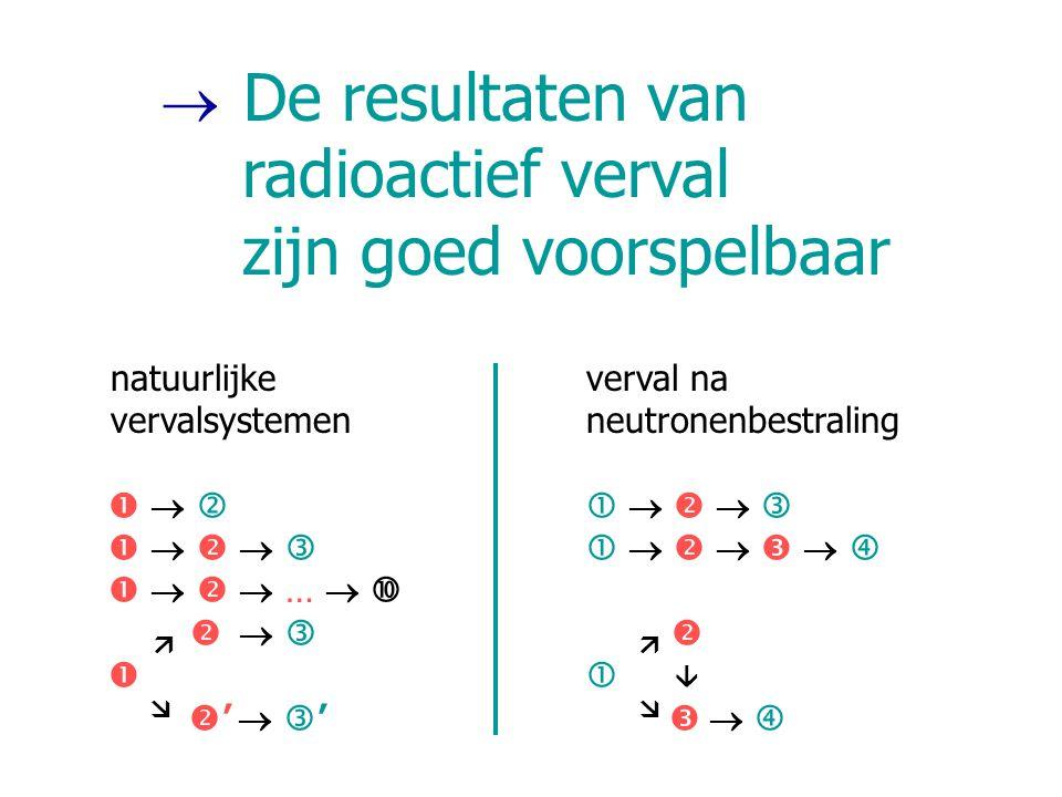  De resultaten van radioactief verval zijn goed voorspelbaar natuurlijke verval na vervalsystemenneutronenbestraling                