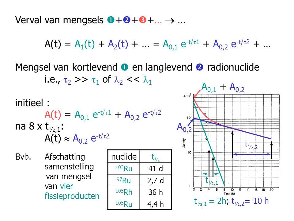 Verval van mengsels  +  +  +…  … A(t) = A 1 (t) + A 2 (t) + … = A 0,1 e -t/  1 + A 0,2 e -t/  2 + … Mengsel van kortlevend  en langlevend  rad