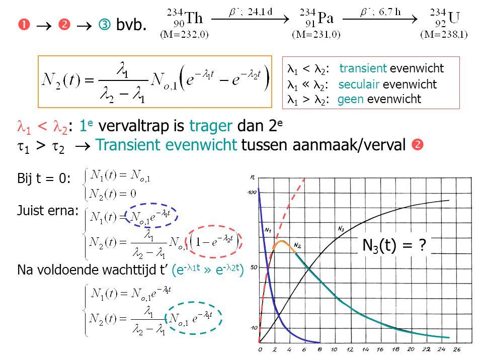 Bij t = 0: Juist erna: Na voldoende wachttijd t' (e - 1 t' » e - 2 t' ) Algemeen:      Transient evenwicht 1 < 2 A 1 (t) + A 2 (t) + Totale activiteit 11  vervalt met snelheid 1