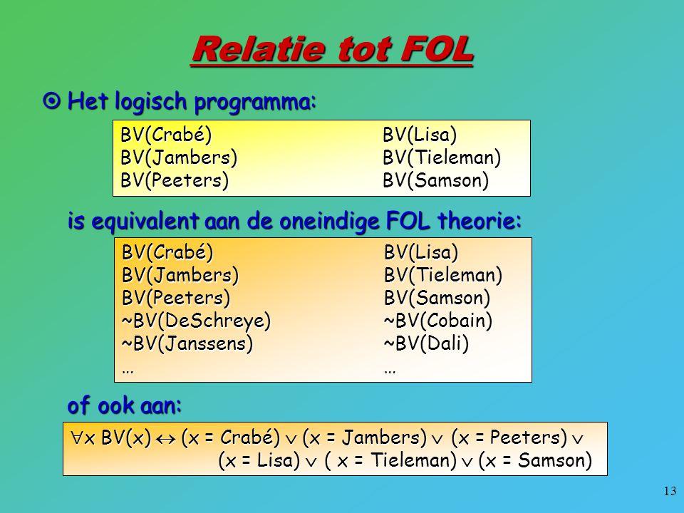 13 Relatie tot FOL BV(Crabé)BV(Jambers)BV(Peeters) BV(Lisa)BV(Tieleman)BV(Samson)  Het logisch programma: BV(Crabé)BV(Jambers)BV(Peeters)~BV(DeSchrey