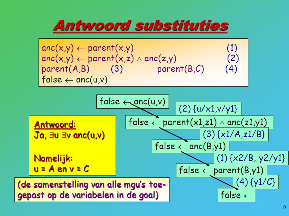7 Derde antwoord: u = B en v = C Nog een antwoord: u = A en v = B En berekent ALLE antwoorden false  anc(u,v) false  parent(x1,y1) (1) {u/x1,v/y1} false  (3) {x1/A,y1/B} false  (4) {x1/B,y1/C} anc(x,y)  parent(x,y) (1) anc(x,y)  parent(x,z)  anc(z,y) (2) parent(A,B) (3) parent(B,C) (4) false  anc(u,v)