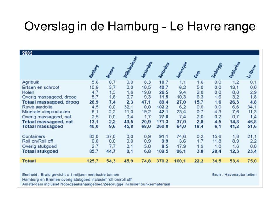 Overslag in de Hamburg - Le Havre range