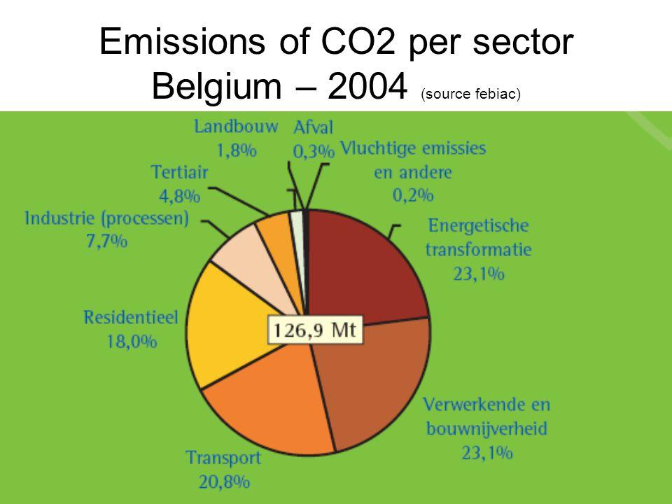 Emissions of CO2 per sector Belgium – 2004 (source febiac)