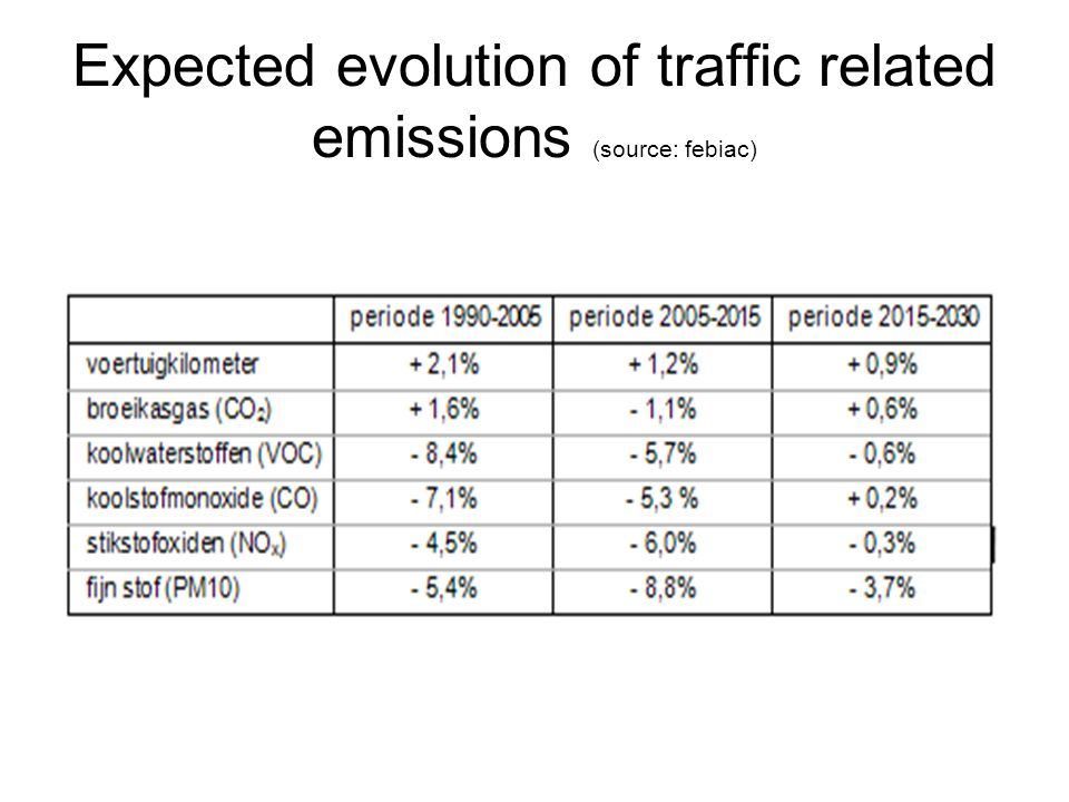 Expected evolution of traffic related emissions (source: febiac)