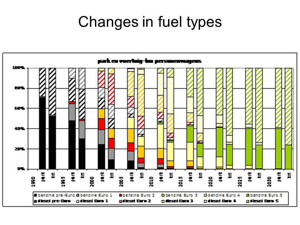 Changes in fuel types