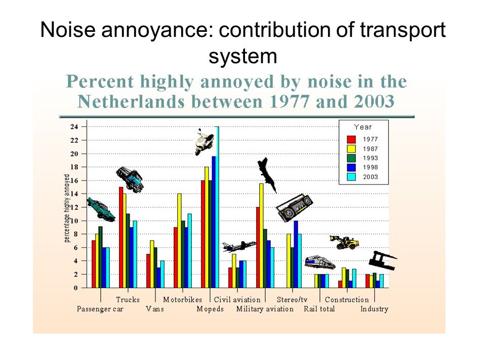 Noise annoyance: contribution of transport system