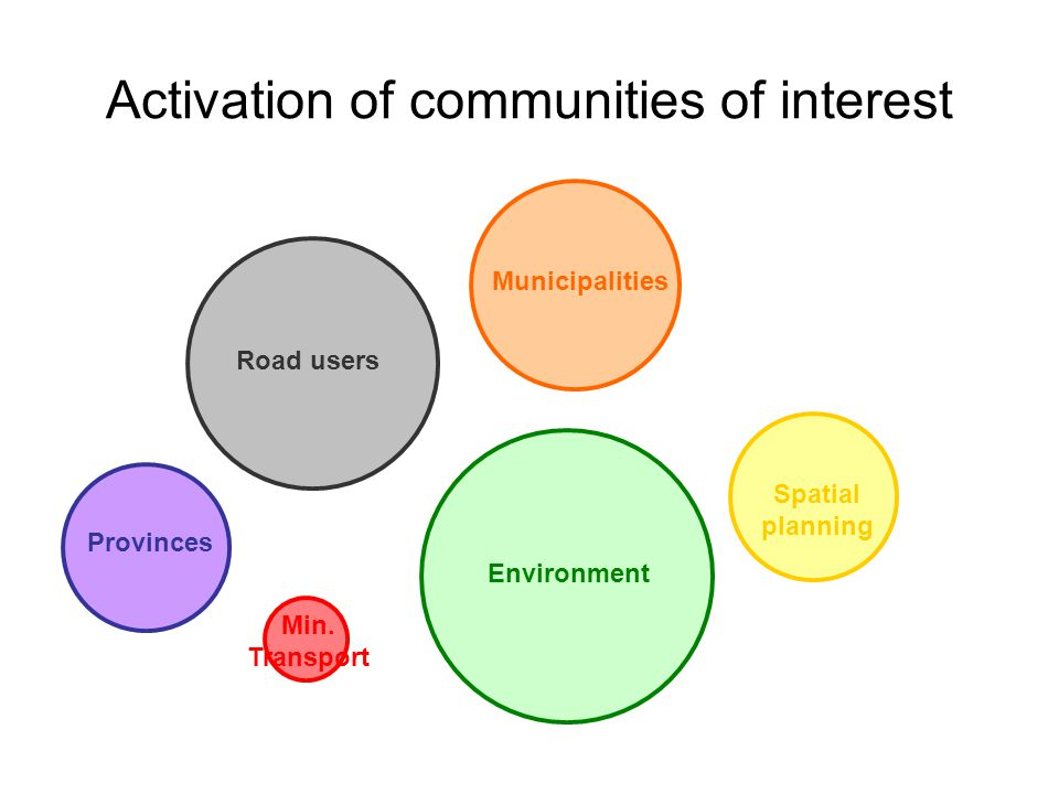 Activation of communities of interest Road users Spatial planning Environment Provinces Municipalities Min.