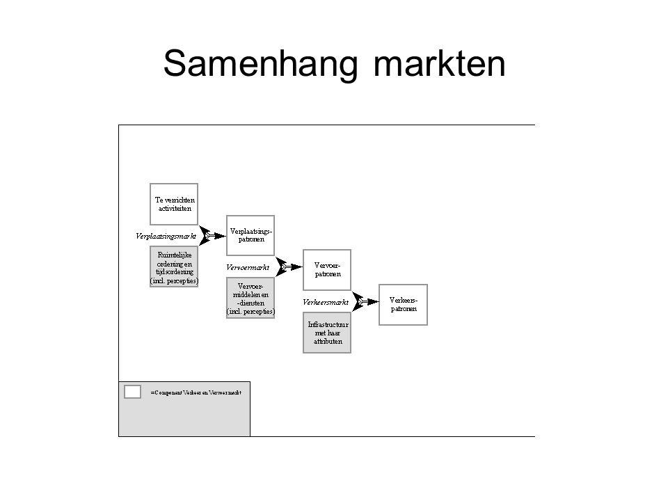 Samenhang markten