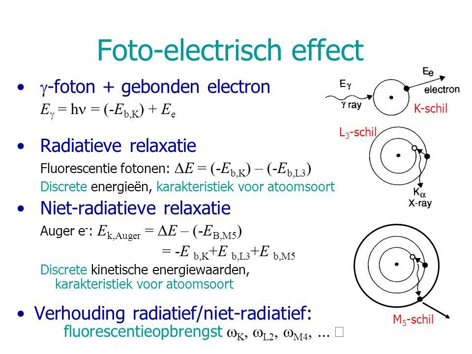  -foton + gebonden electron E  = h = (-E b,K ) + E e Radiatieve relaxatie Fluorescentie fotonen:  E = (-E b,K ) – (-E b,L3 ) Discrete energieën, ka