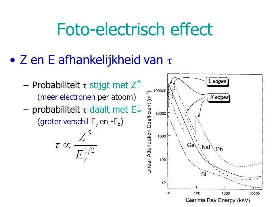 Foto-electrisch effect Z en E afhankelijkheid van  –Probabiliteit  stijgt met Z  (meer electronen per atoom) –probabiliteit  daalt met E  (groter