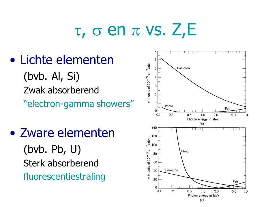 """,  en  vs. Z,E Lichte elementen (bvb. Al, Si) Zwak absorberend """"electron-gamma showers"""" Zware elementen (bvb. Pb, U) Sterk absorberend fluorescenti"""